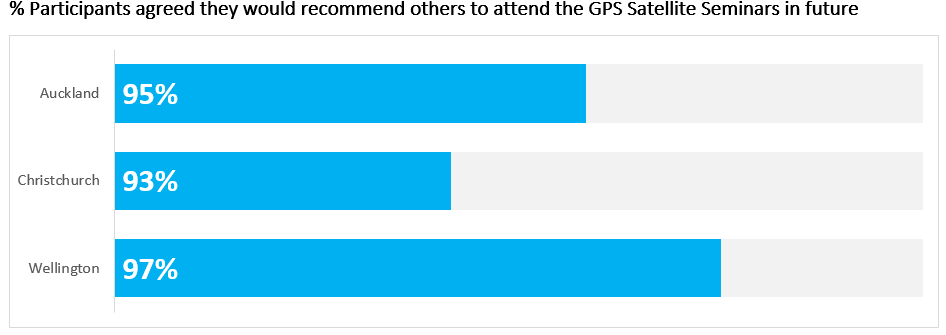 Percentage of participants agreed they would recommend others to attend the GPS Satellite Seminars in future