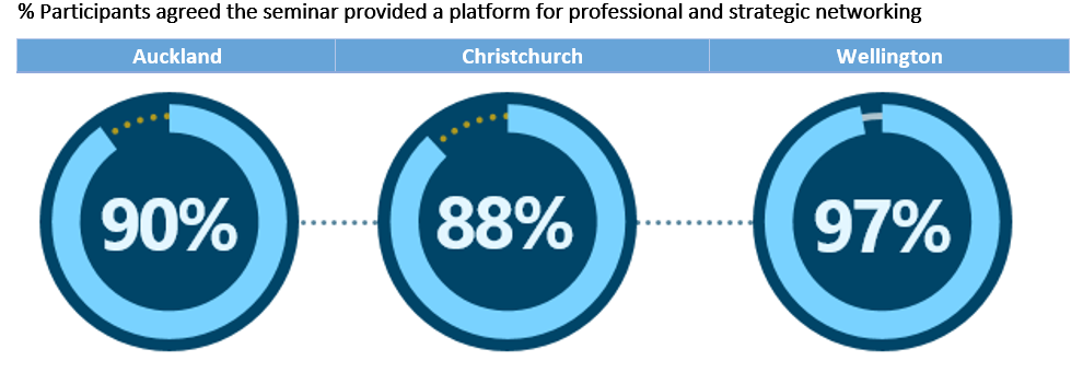 % Participants agreed the seminar provided a platform for professional and strategic networking