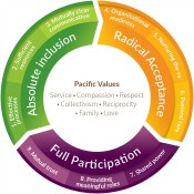 Pasifika Youth Participation Guide