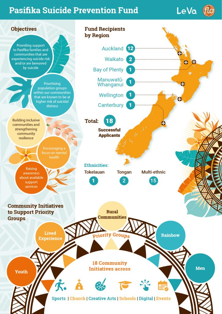Le Va Pasifika Suicide Prevention Community Fund results 2020