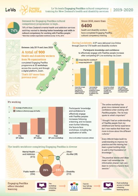 Engaging Pasifika results 2019-2020